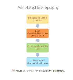 Google define annotated bibliography